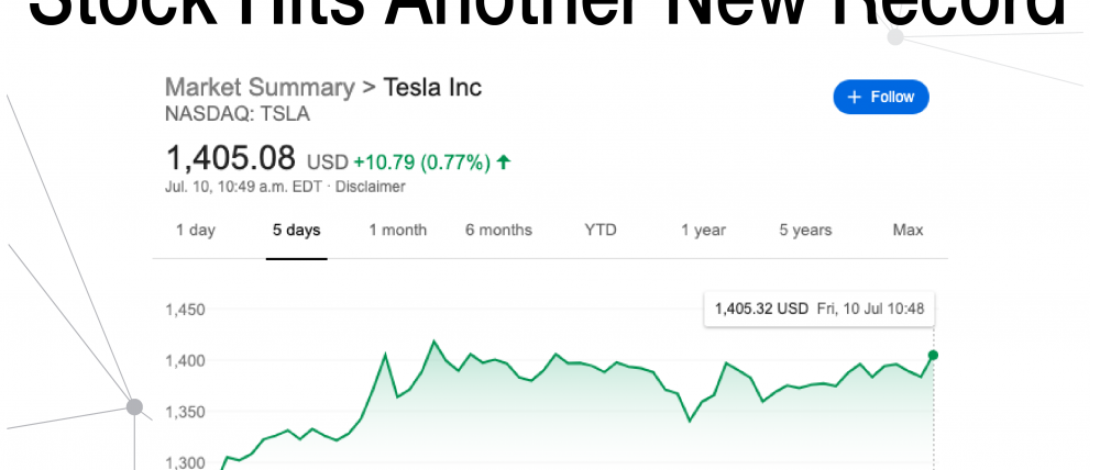 Tesla stock hits another new record